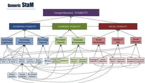 STABILITY MODEL (StaM) ASSESSMENTS