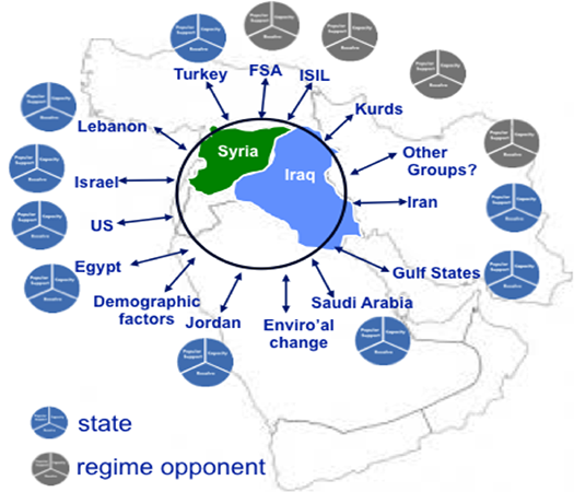 ISIL INFLUENCES IN THE MIDDLE EAST