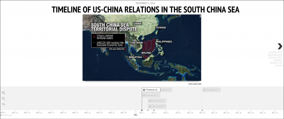 china and relationship timeline