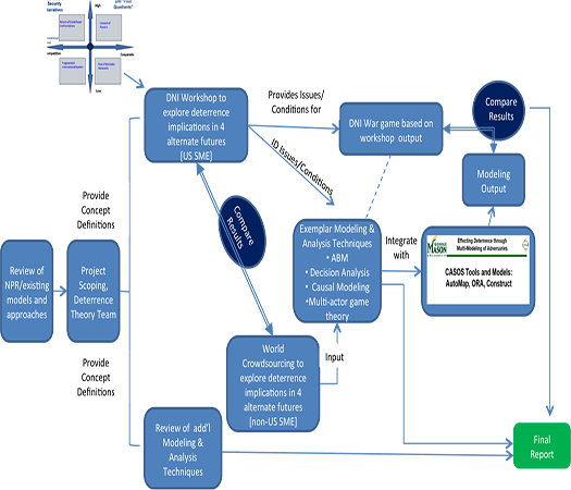 DECISION ANALYSIS APPLICATIONS