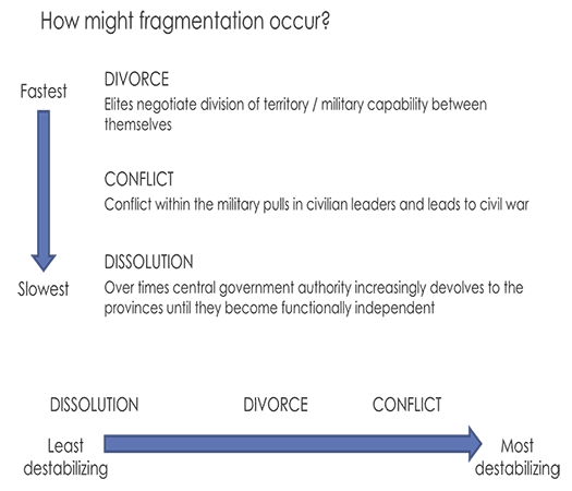 SOUTH ASIA FRAGMENTATION AND MUDDLING PATHWAYS ASSESSMENT