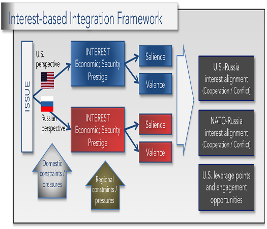 US | RUSSIAN | NATO POLICY INTERESTS